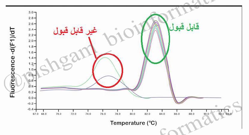 تفسیر نمودار ریل تایم real time pcr: منحنی ذوب (melt curve)