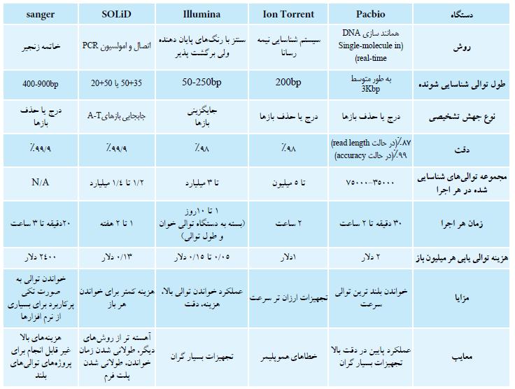 جدول ۱. مقایسه انواع روش های تعیین توالی در توالی یابی نسل جدید (NGS)